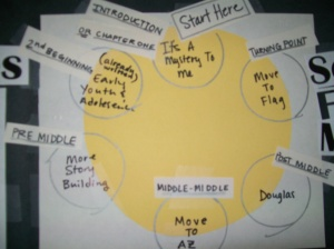 My full-circle story diagram. Its a start. It could definitely be elaborated on. It helps. I think.